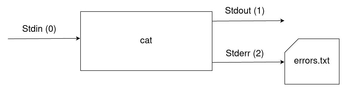 Any errors displayed by cat will be redirected into the errors.txt file